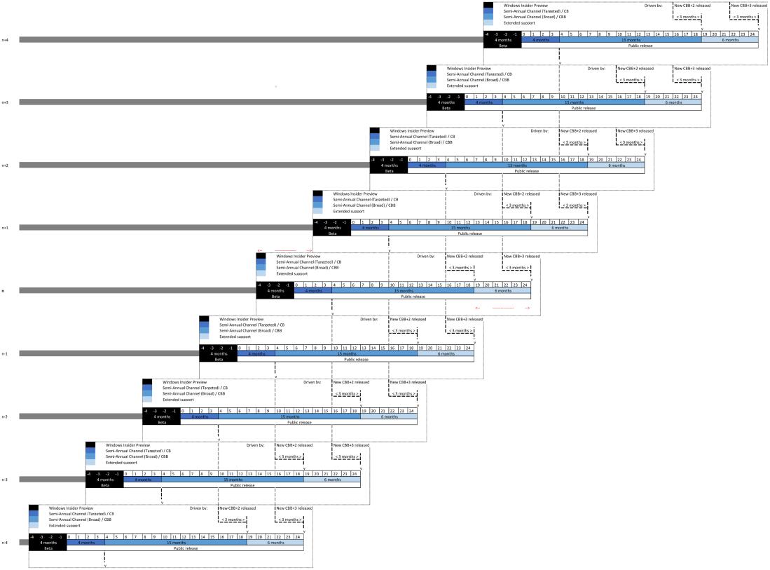 Updates] Windows 10 servicing model – Exploring SCCM